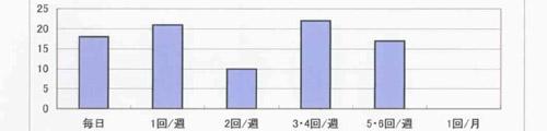 ウォーキング頻度グラフ