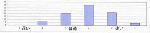 歩行速度グラフ