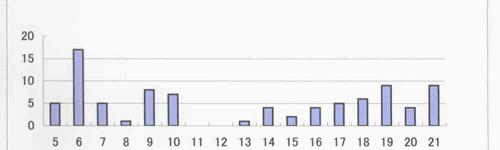 ウォーキング時間帯グラフ
