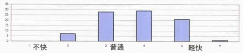 歩行の軽快さグラフ