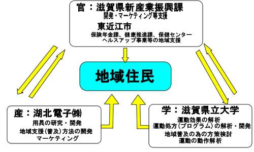 滋賀県産学官連携共同プロジェクト商品